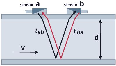 Veelgestelde vragen - looptijdverschil meetprincipe ultrasone clamp-on flowmeting U-F-M | Ultrasonic Flow Management