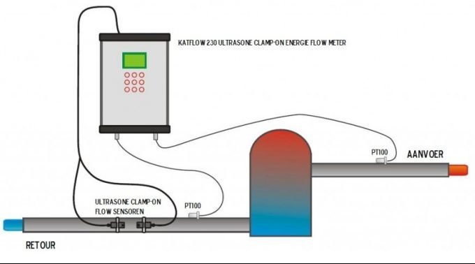 Energy advice - Energy measurement with ultrasonic flowmeter KATflow 230 | U-F-M bv